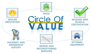 circle of value